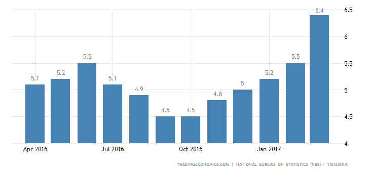 Tanzania Inflation Rate At 14-Month High Of 6.4%