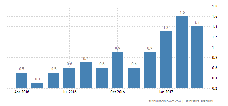 Portuguese Inflation Rate Slows To 1.4% In March