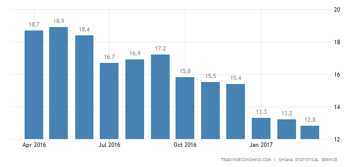 Ghana Inflation Rate Down To 12.8% In March