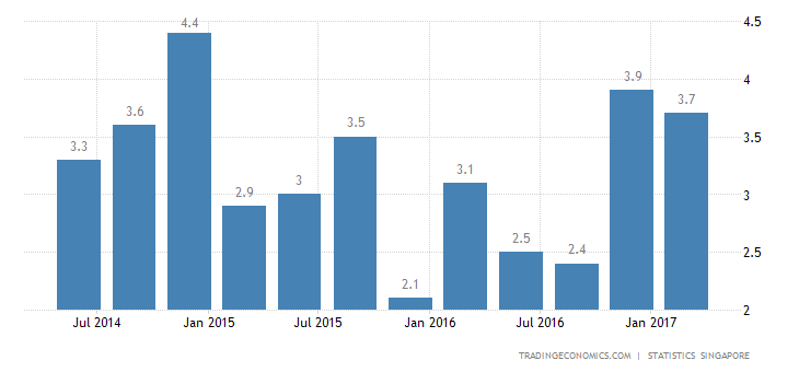 Singapore GDP Grows More Than Expected In Q1