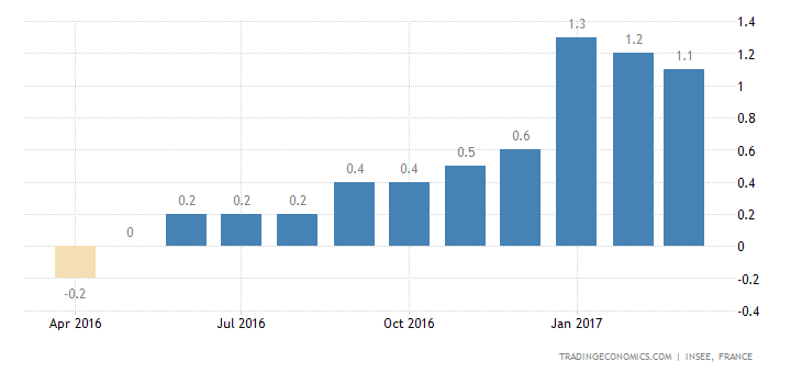 France Inflation Rate Confirmed At 1.1% In March