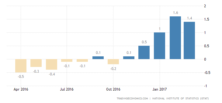 Italian Inflation Rate Confirmed At 1.4% In March