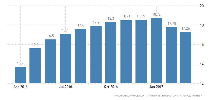 Nigeria Inflation Rate Slows For The 2nd Month