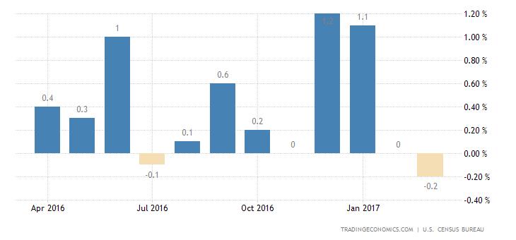 US Retails Sales Drop 0.2% in March