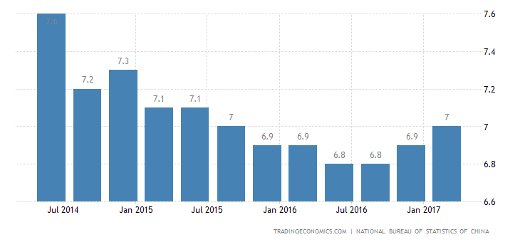 China GDP Growth Beats Estimates In Q1