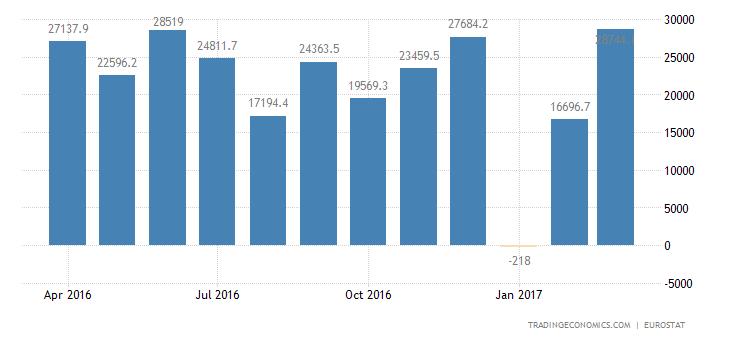 Euro Area Trade Surplus Narrows In February