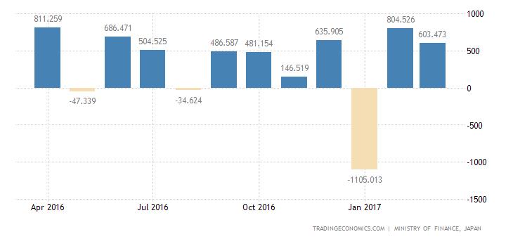 Japan Trade Surplus Narrows 17.5% YoY In March