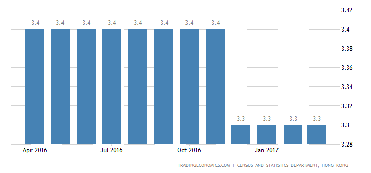 Hong Kong Jobless Rate Lowest Since 2014