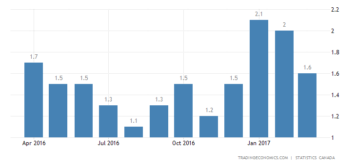 Canada Inflation Rate Down To 3-Month Low Of 1.6%