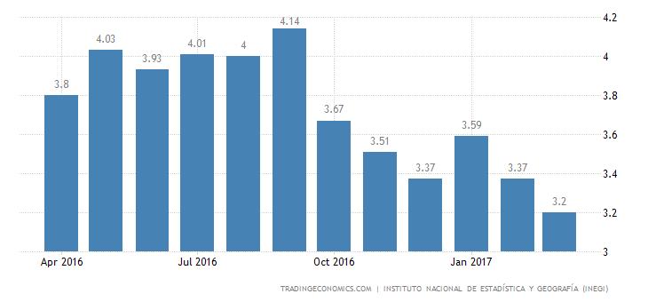 Mexico Jobless Rate Lowest Since 2007