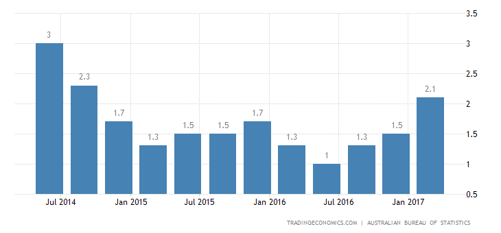 Australia Inflation Rate At 2-1/2-Year High Of 2.1% In Q1