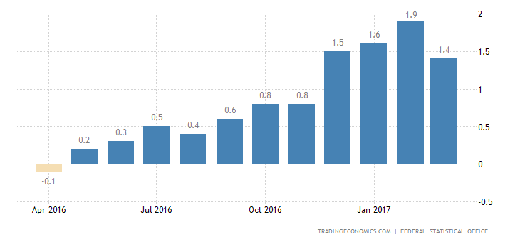Germany Inflation Rate Accelerates To 2% In April