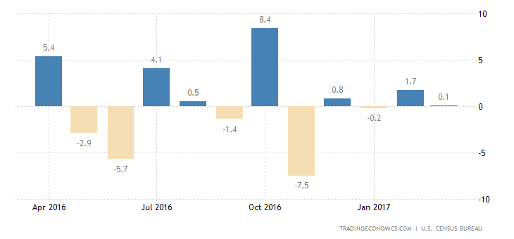 US Durable Goods Orders Rise Less Than Estimated