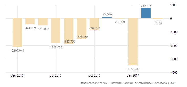Mexico Trade Balance Swings To Deficit In March