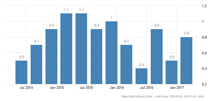Spanish Economy Grows 0.8% In Q1