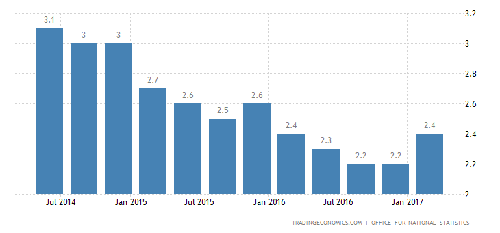 UK Economy Expands 2.1% YoY In Q1