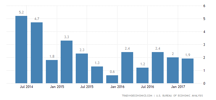 US Q1 GDP Growth Weakest Since 2014
