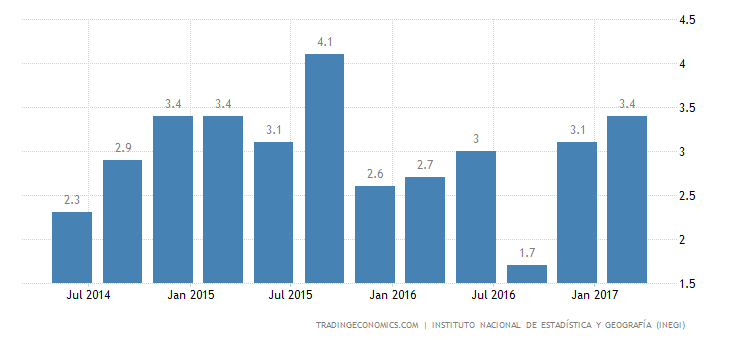 Mexico Economy Grows 2.7% YoY In Q1