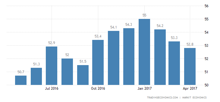 US Factory Activity Growth Confirmed At 7-Month Low