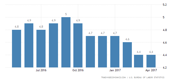 US Unemployment Rate Falls To Near 10-Year Low