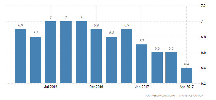 Canada Jobless Rate At 8-1/2-Year Low Of 6.5% In April