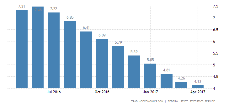 Russia Inflation Rate At 5-Year Low Of 4.1%