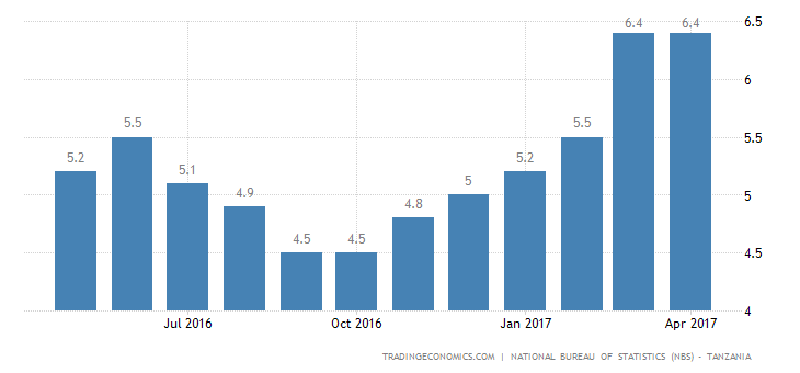 Tanzania Inflation Rate Steady At 6.4%