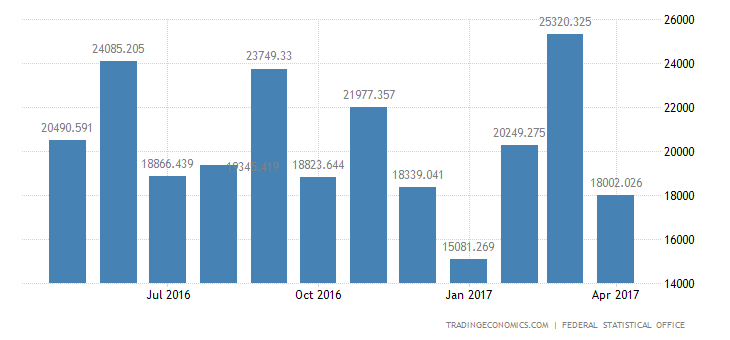 German Trade Surplus Narrows Slightly In March