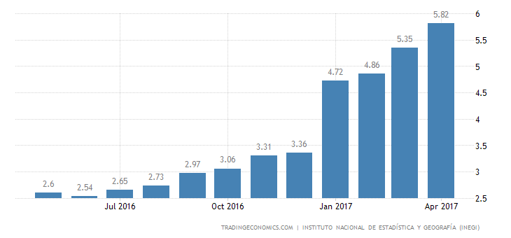 Mexico Inflation Rate At Near 8-Year High of 5.82%