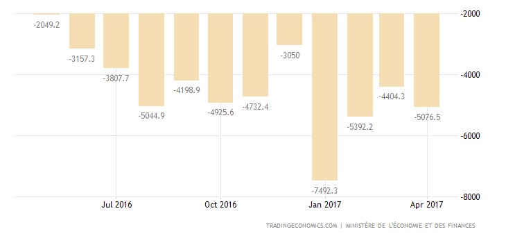 French Trade Deficit Narrows In March As Exports Jump