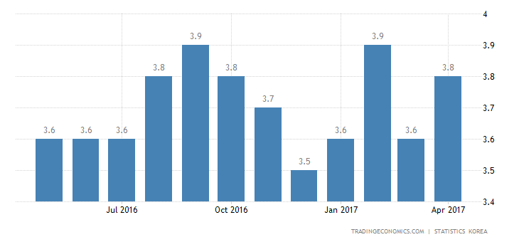 South Korea Jobless Rate Up To 4.0% In April