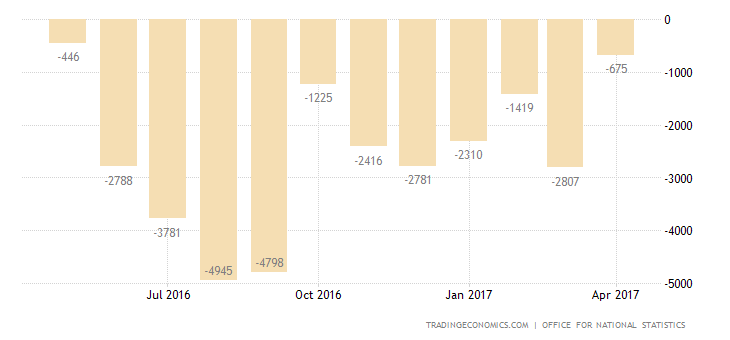 UK Trade Deficit Widens As Imports Hit New Record
