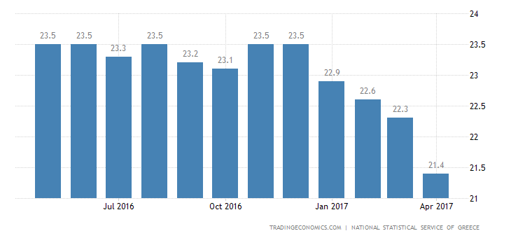 Greek Unemployment Rate Falls To 23.2% In February