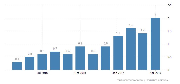 Portugal Inflation Rate At 2012 High Of 2%