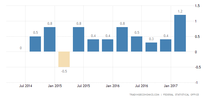 German GDP Growth Strongest In A Year In Q1