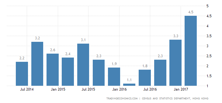 Hong Kong GDP Annual Growth At Near 6-Year High Of 4.3%