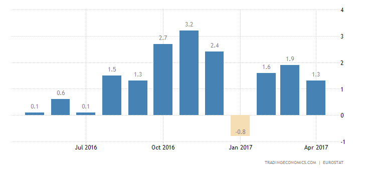 Eurozone Industrial Output Rises 1.9% YoY In March