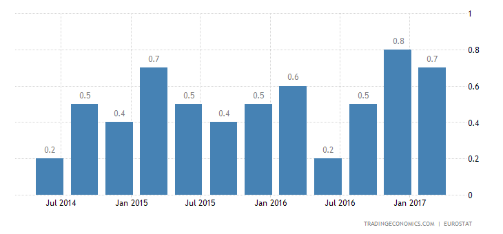 Euro Area GDP Growth Confirmed At 0.5% In Q1