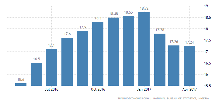 Nigeria Inflation Rate Slows For The 3rd Month