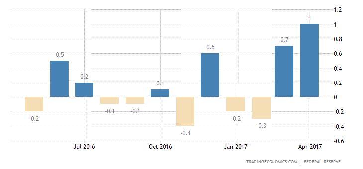 US Industrial Output Rises The Most In 3 Years