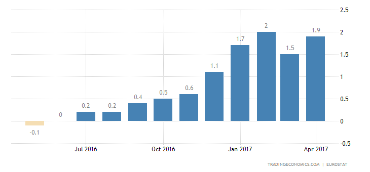 Euro Area Inflation Rate Confirmed At 1.9%