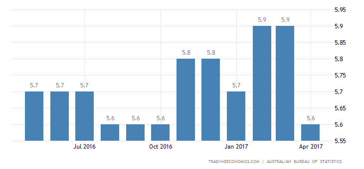 Australia Jobless Rate Down To 3-Month Low of 5.7%