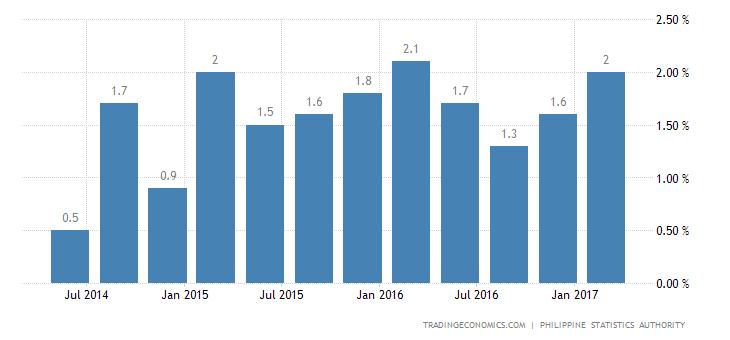 Philippines Economy Expands 1.1% QoQ In Q1