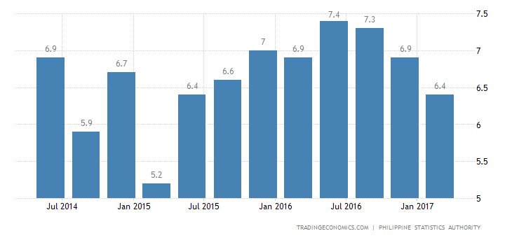 Philippines GDP Growth Slowest In 1-1/2 Years In Q1