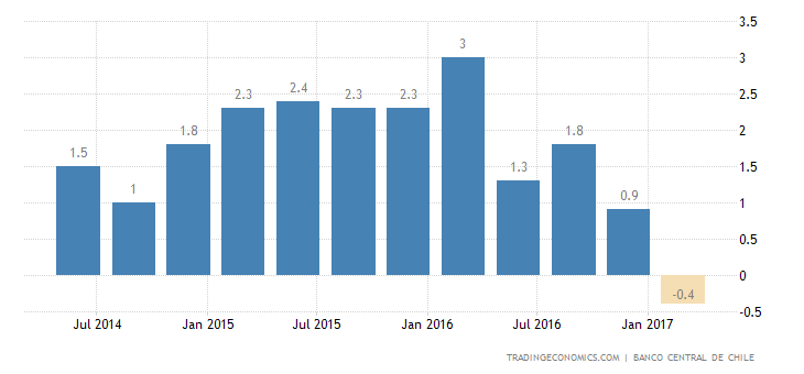 Chile Annual GDP Growth Lowest Since 2009 In Q1