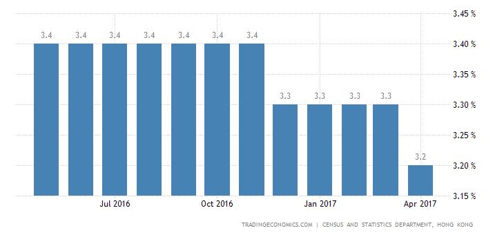 Hong Kong Jobless Rate Steady At 3.2%