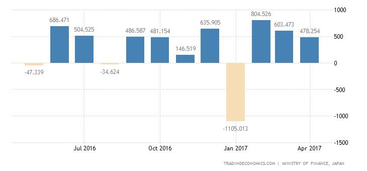 Japan Trade Surplus Narrows 40.6% YoY In April