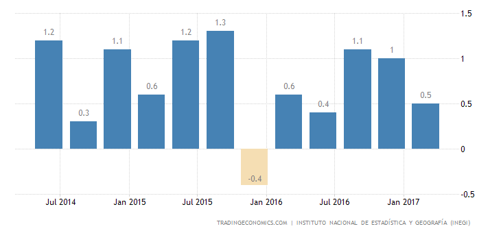 Mexico GDP Growth Revised Up to 0.7% In Q1