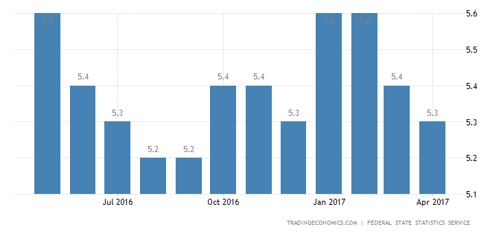 Russia Jobless Rate Unexpectedly Falls To 5.3% In April