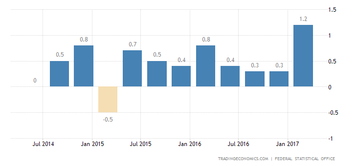 German GDP Growth Confirmed At 1-Year High In Q1